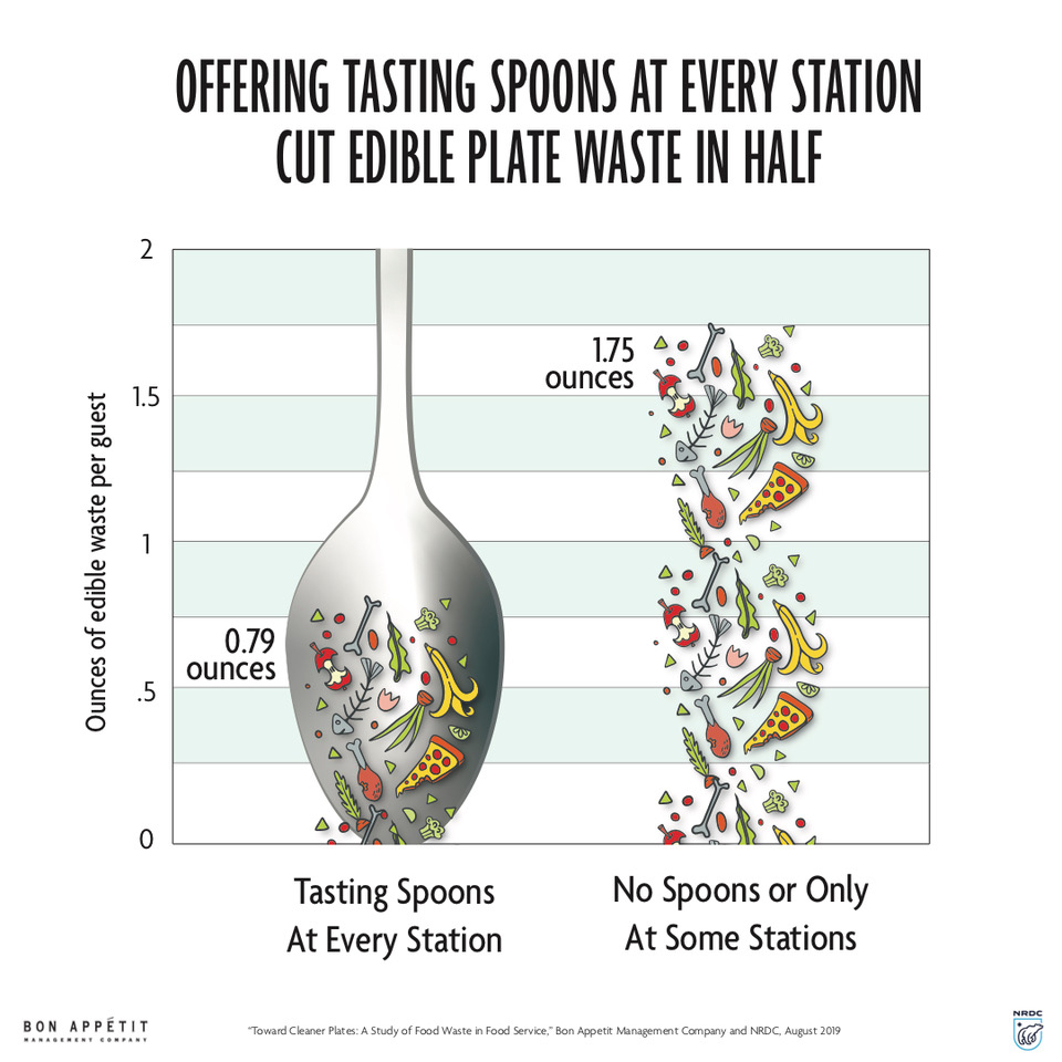 Graphic showing effect of tasting spoons