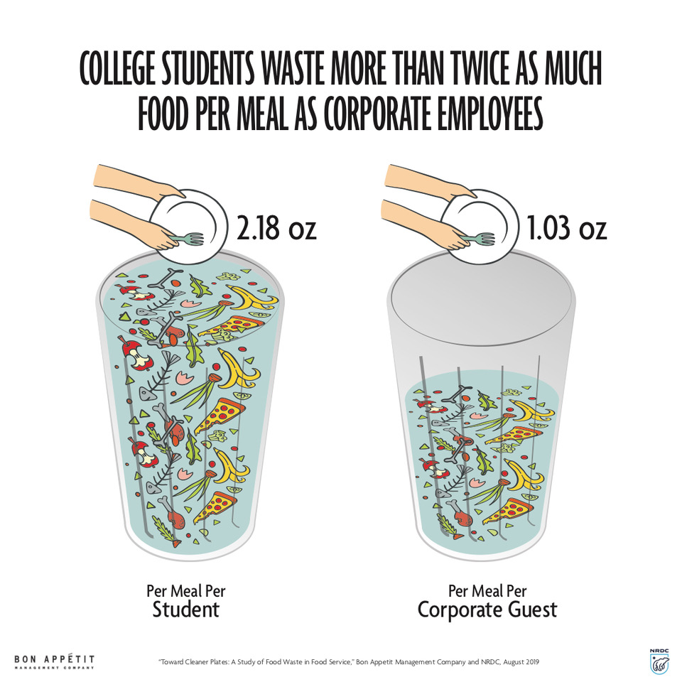 Graphic showing food wasted by college students vs corp employees